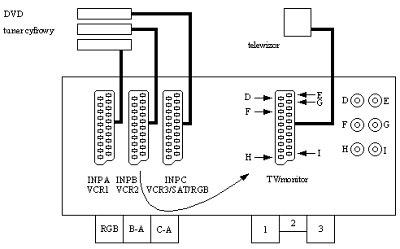 Podłączenie magnetowidu do odbiornika AV